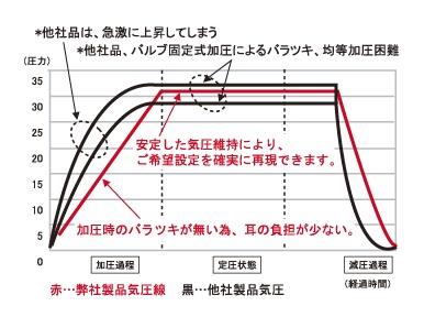 SIGMAの気圧制御システムの特徴。